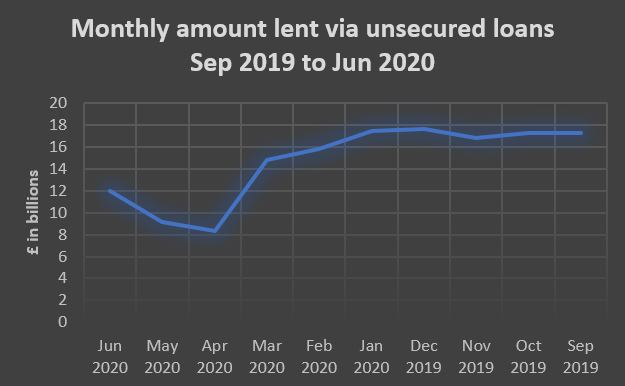 Unsecured Loans between Sep 2019 to Jun 2020